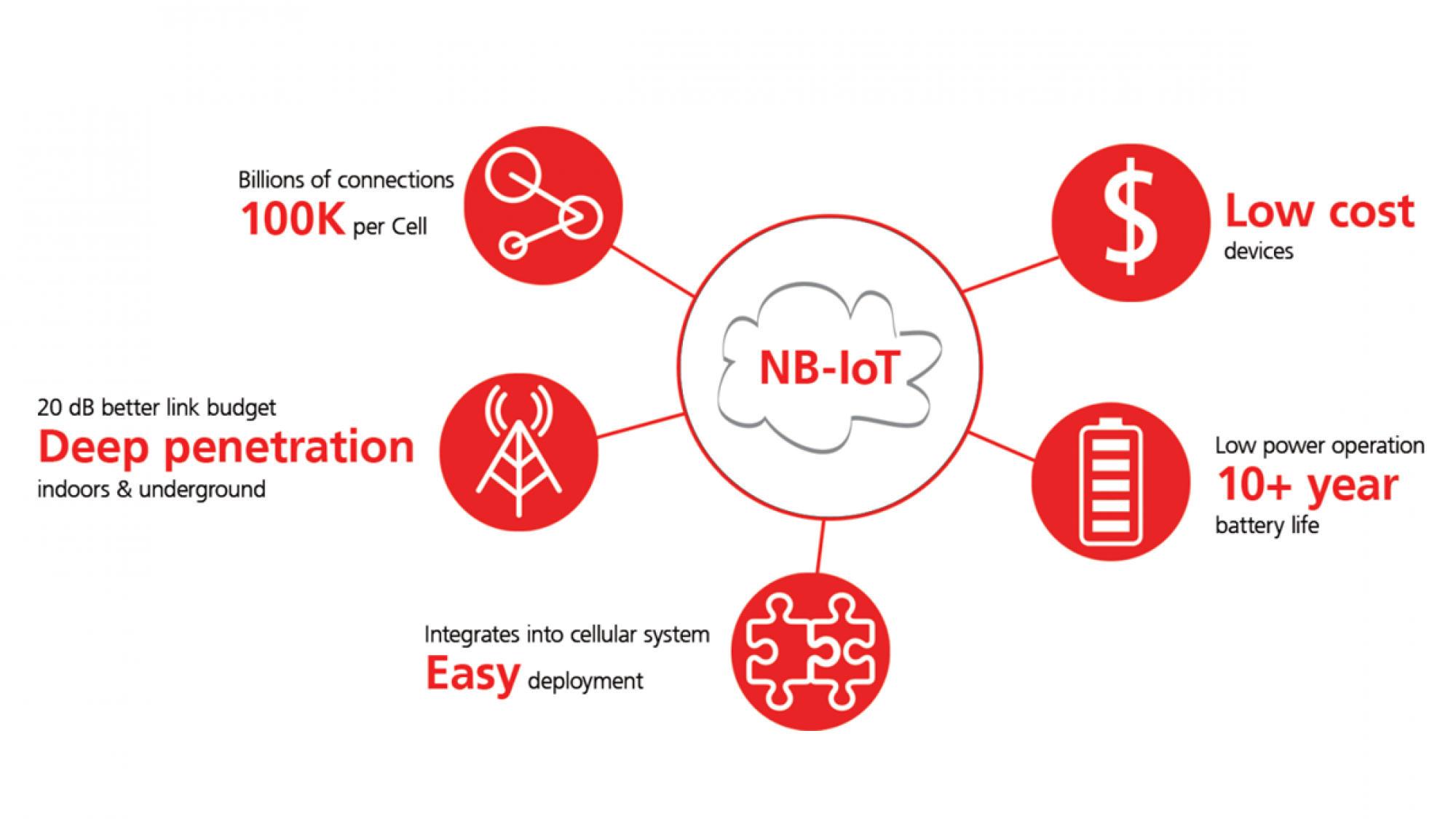 NB-IoT – CICICOM